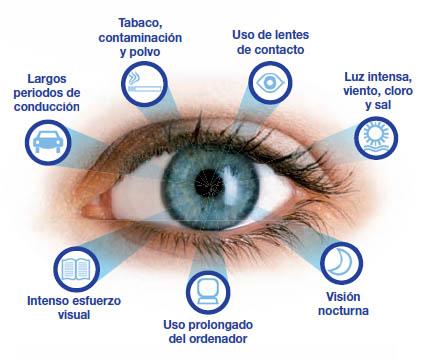 los beneficios de usar las Gotas lubricantes para los ojos
